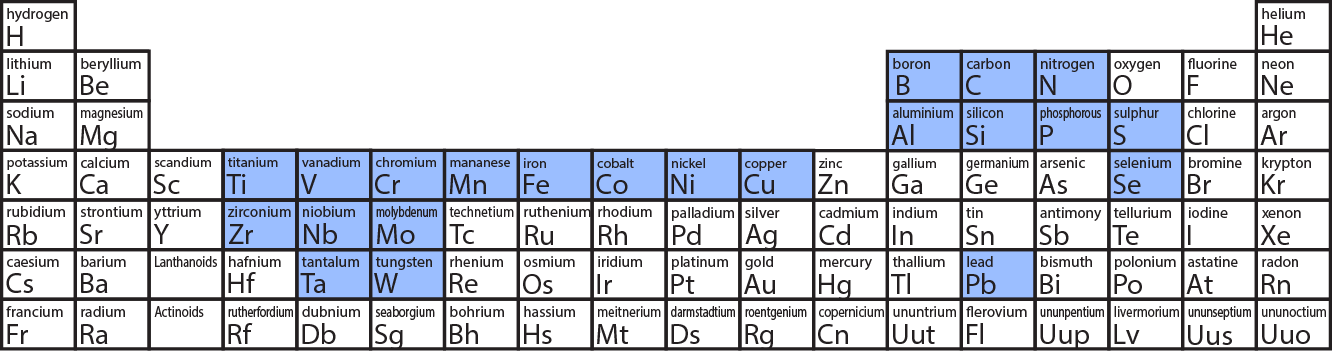 Elementary the naming of steels constituent elements west periodic table final rgb colour space urtaz Image collections